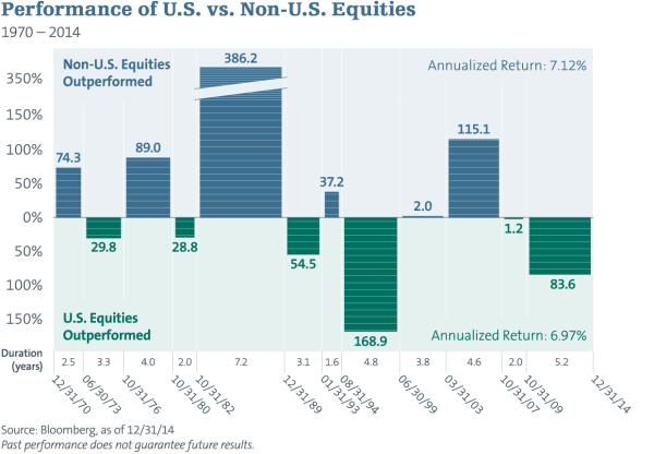 2015-03-ruff-intl-equities_Blog-3
